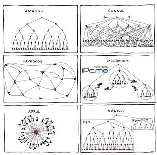 科技公司的结构图