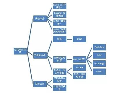 图一.伯克希尔·哈撒韦组织架构图(简略版)