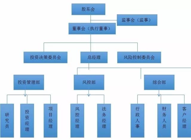 该组织结构图为私募股权基金管理人一