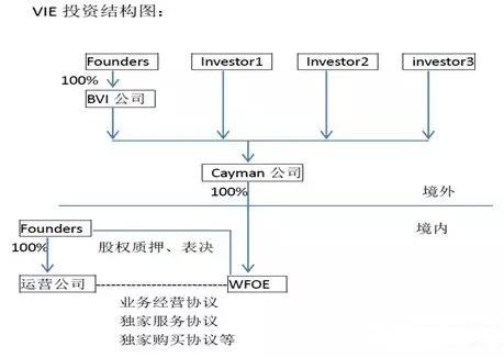 资产管理数据结构图